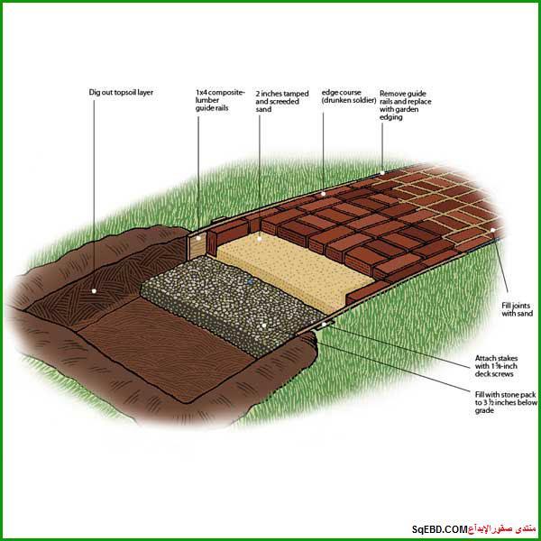 الحديقة المنزلية الصغيرة صور: كيفية تبليط الحدائق , تصميم حدائق عامة , ارضيات حدائق